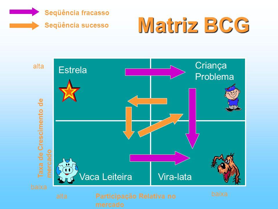 Matriz BCG Criança Problema Estrela Vaca Leiteira Vira-lata