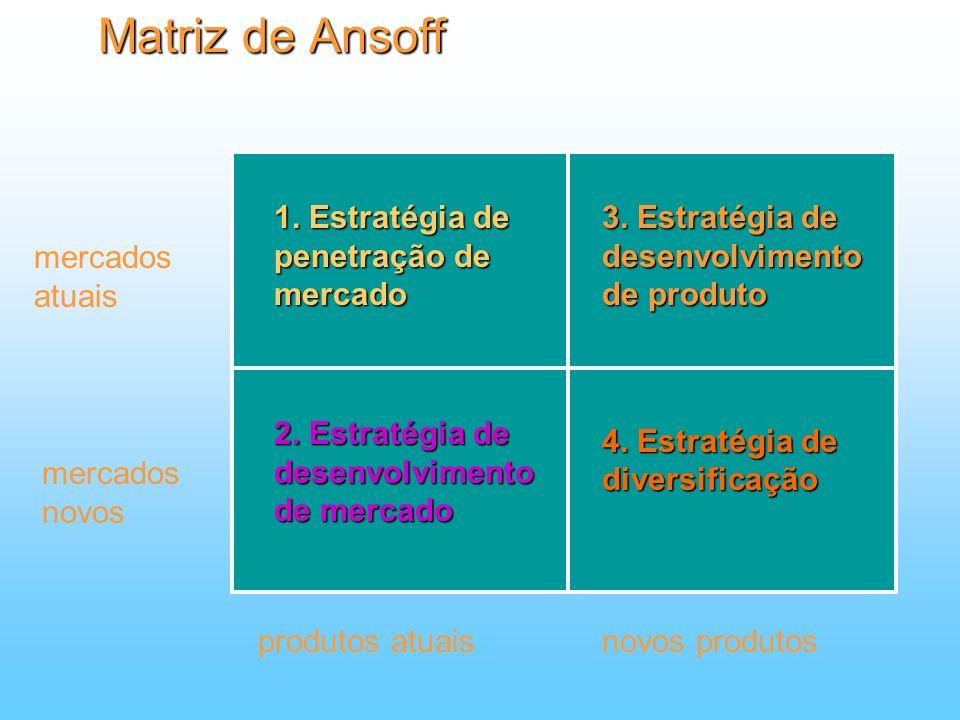 Matriz de Ansoff 1. Estratégia de penetração de mercado
