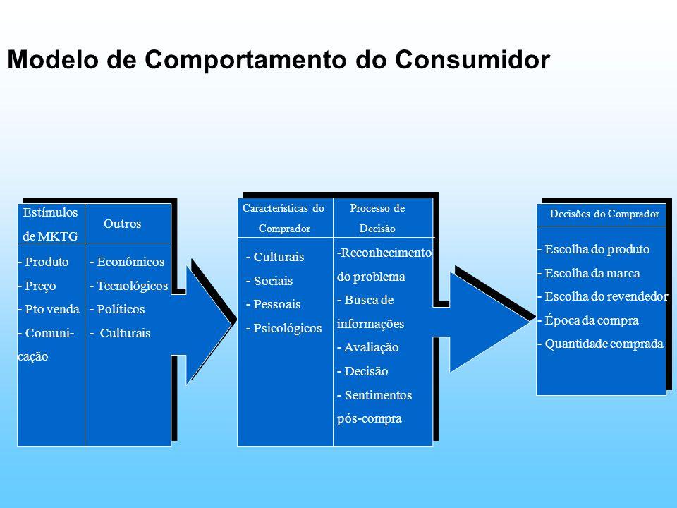 Modelo de Comportamento do Consumidor