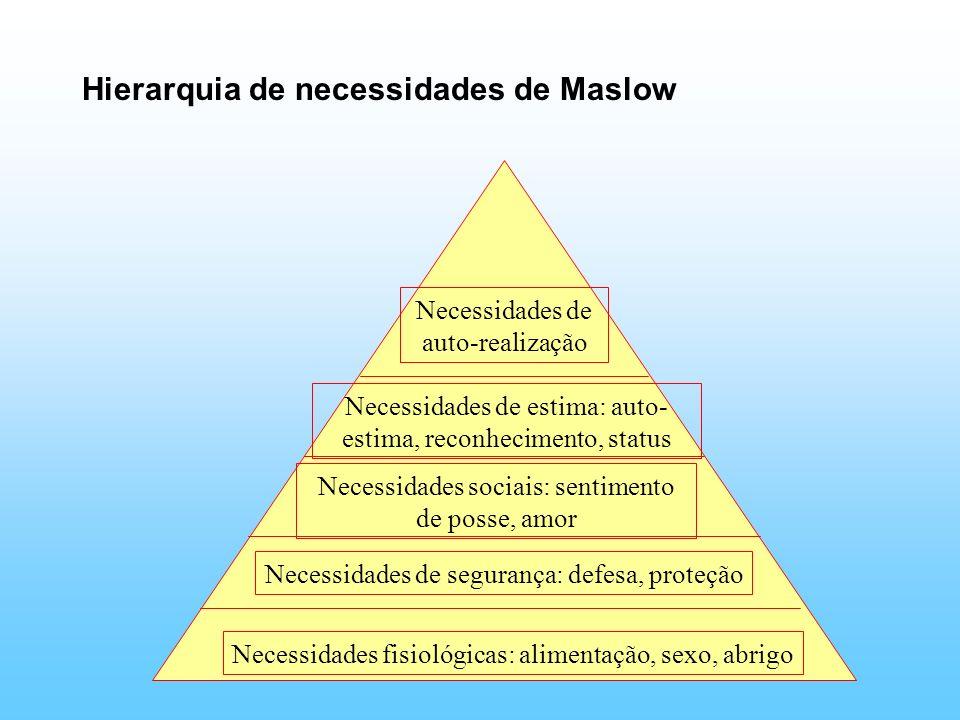 Hierarquia de necessidades de Maslow