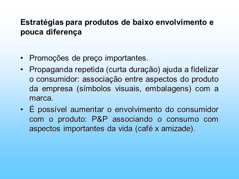 Estratégias para produtos de baixo envolvimento e pouca diferença