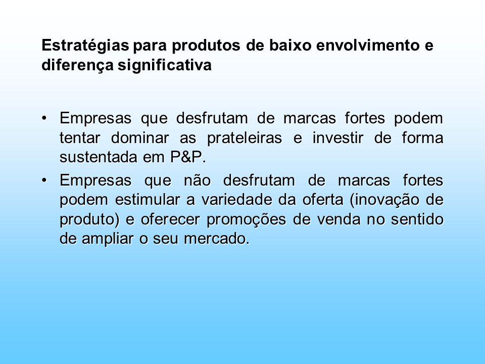 Estratégias para produtos de baixo envolvimento e diferença significativa