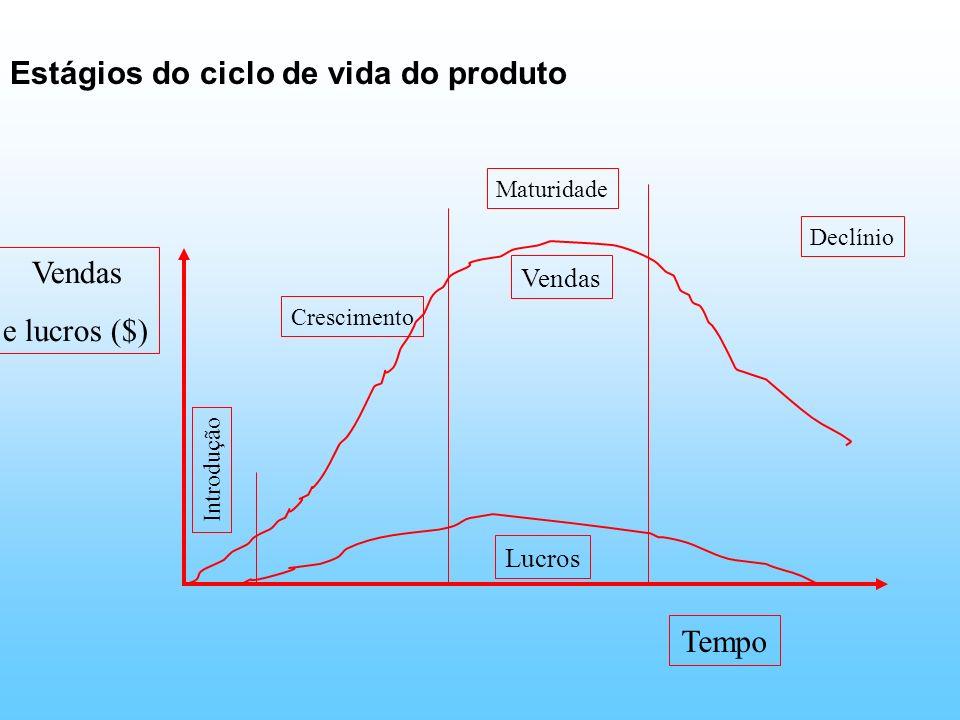 Estágios do ciclo de vida do produto