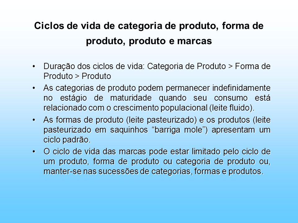 Ciclos de vida de categoria de produto, forma de produto, produto e marcas