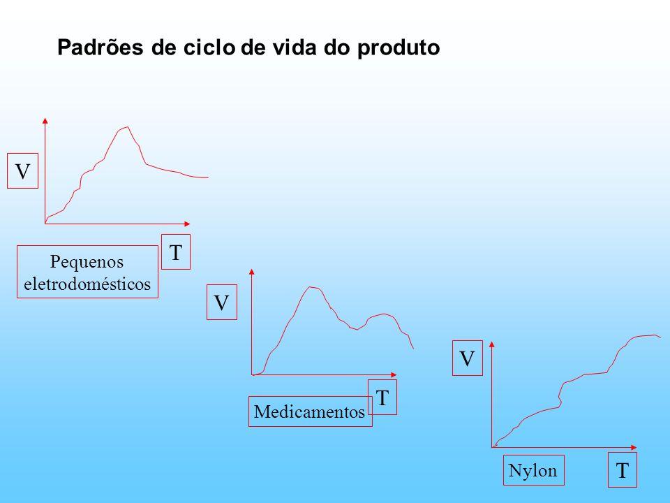 Padrões de ciclo de vida do produto