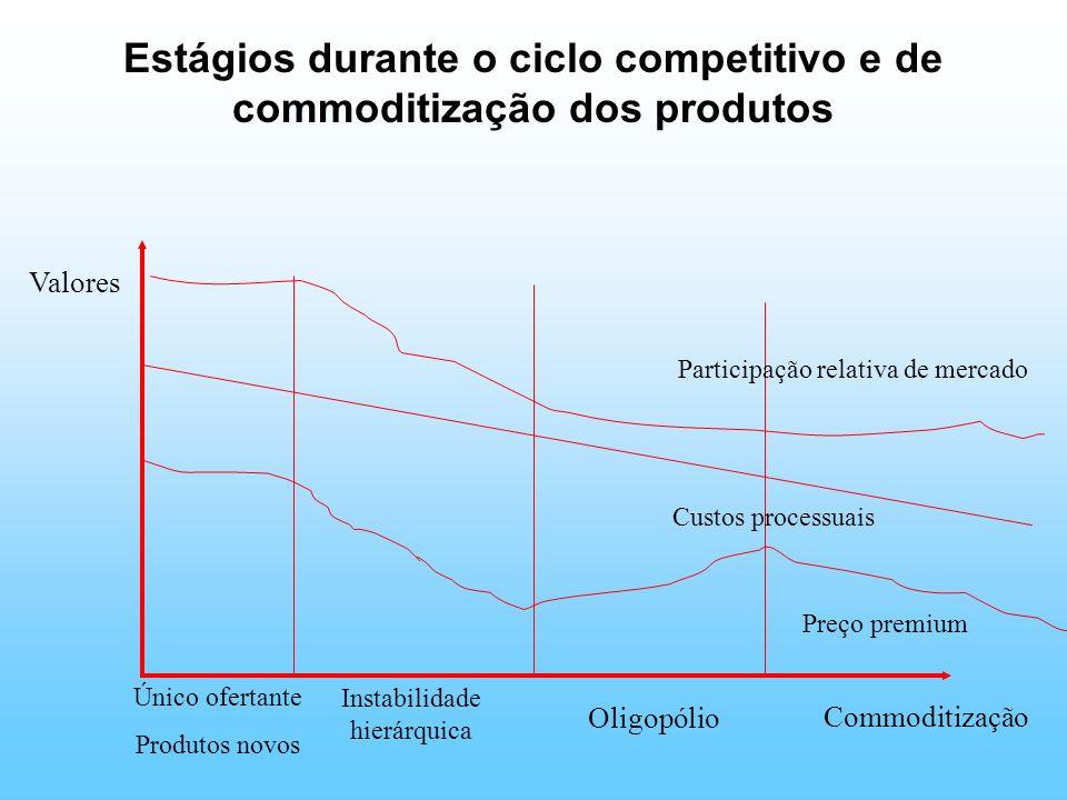 Estágios durante o ciclo competitivo e de commoditização dos produtos
