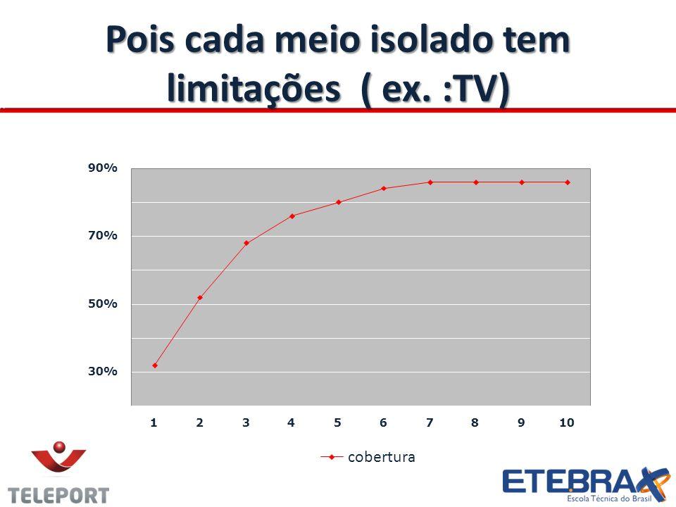 Pois cada meio isolado tem limitações ( ex. :TV)