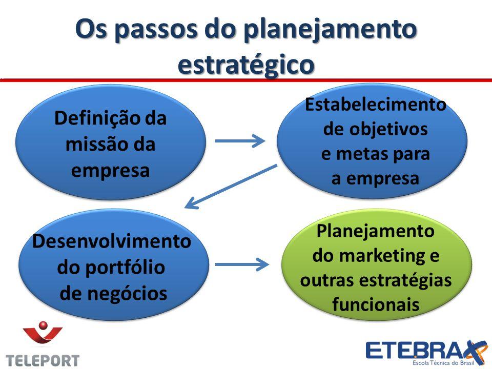 Os passos do planejamento estratégico