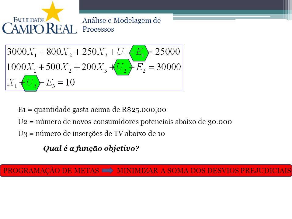 E1 = quantidade gasta acima de R$25.000,00