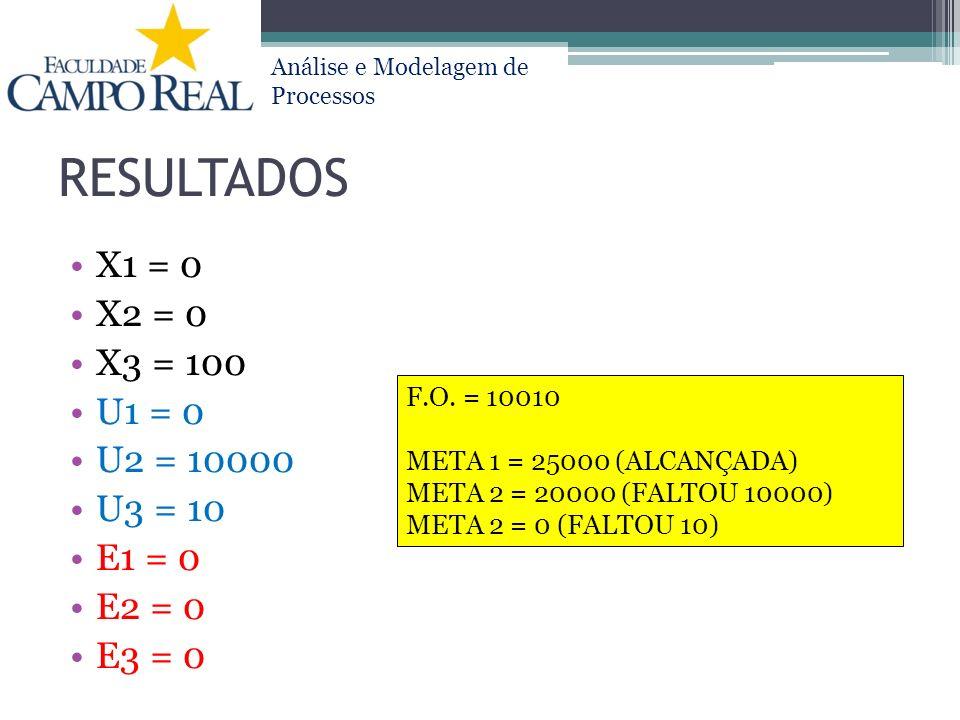 RESULTADOS X1 = 0 X2 = 0 X3 = 100 U1 = 0 U2 = 10000 U3 = 10 E1 = 0