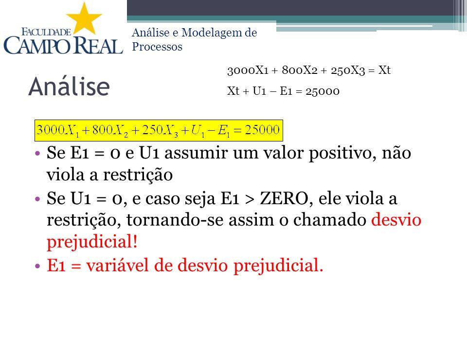 Análise 3000X1 + 800X2 + 250X3 = Xt. Xt + U1 – E1 = 25000. Se E1 = 0 e U1 assumir um valor positivo, não viola a restrição.