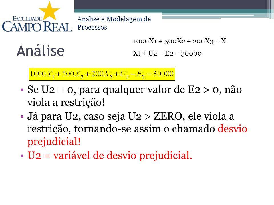 Análise 1000X1 + 500X2 + 200X3 = Xt. Xt + U2 – E2 = 30000. Se U2 = 0, para qualquer valor de E2 > 0, não viola a restrição!