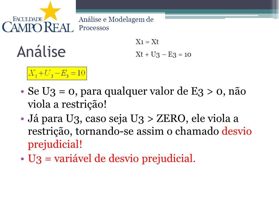 Análise X1 = Xt. Xt + U3 – E3 = 10. Se U3 = 0, para qualquer valor de E3 > 0, não viola a restrição!