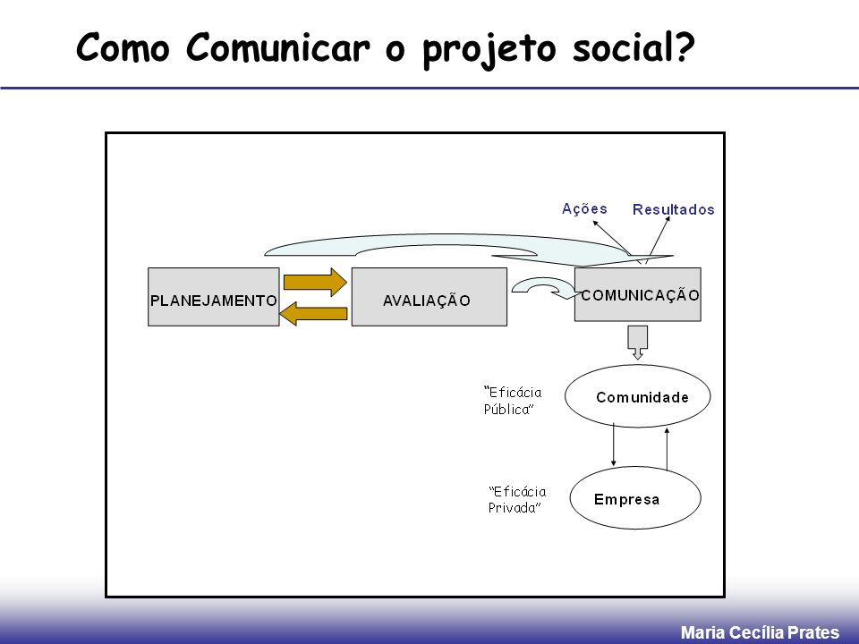 Como Comunicar o projeto social