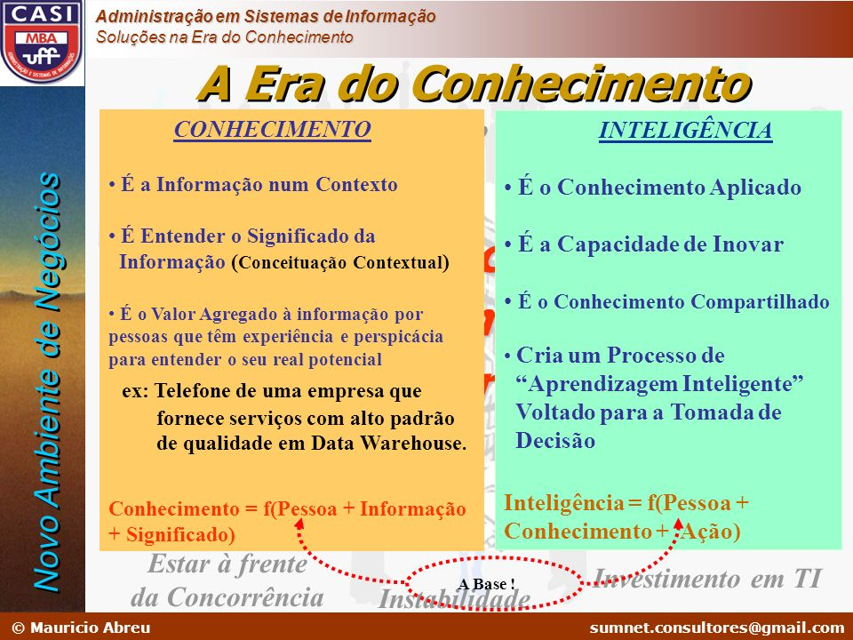 A Era do Conhecimento Inteligência Conhecimento Informação Dado