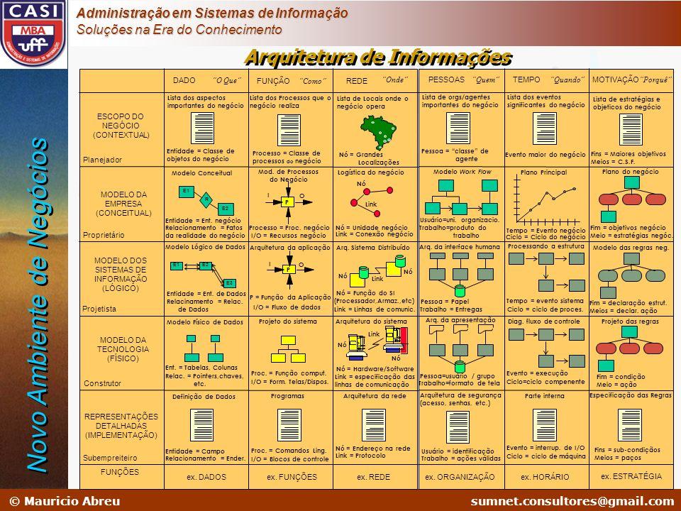 Arquitetura de Informações