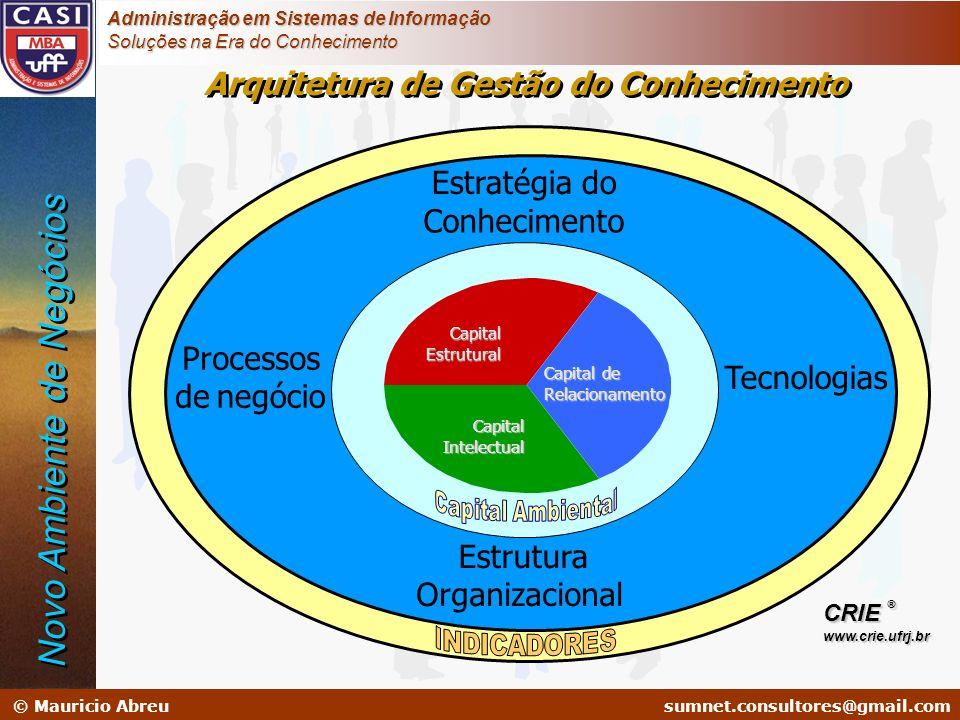 Arquitetura de Gestão do Conhecimento