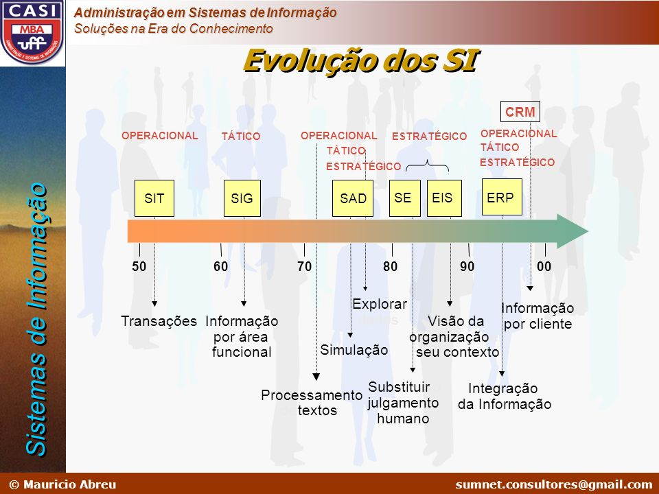 Evolução dos SI Sistemas de Informação Explorar Informação Transações
