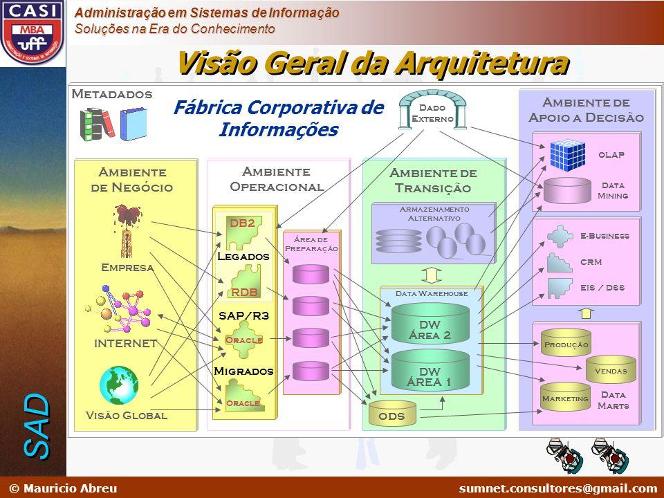 Visão Geral da Arquitetura Fábrica Corporativa de Informações