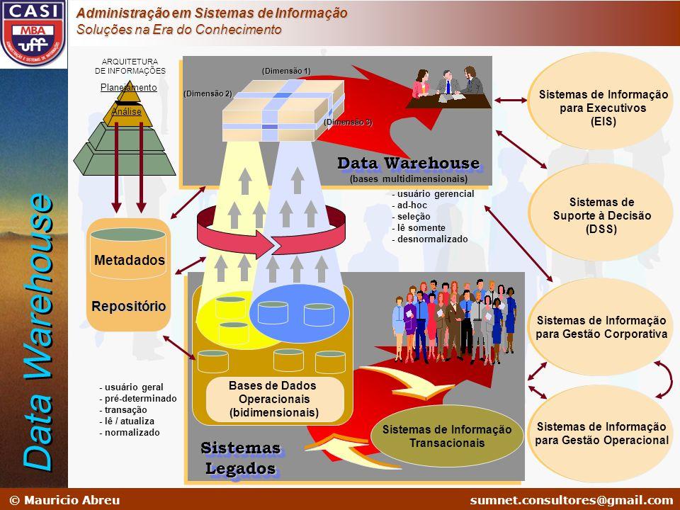 Data Warehouse Data Warehouse Sistemas Legados Metadados Repositório