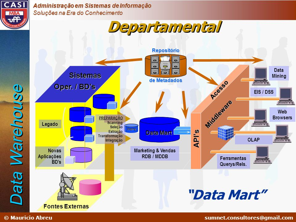 Data Warehouse Departamental Data Mart Sistemas Oper. / BD's API's