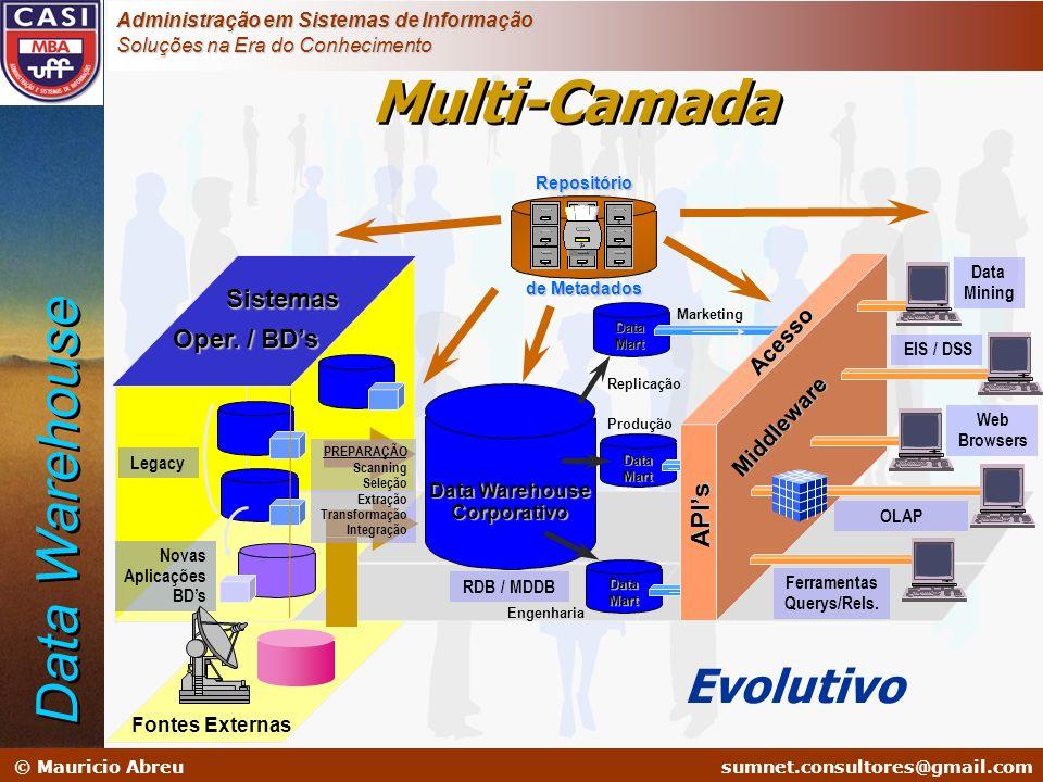 Multi-Camada Data Warehouse Evolutivo Sistemas Oper. / BD's API's