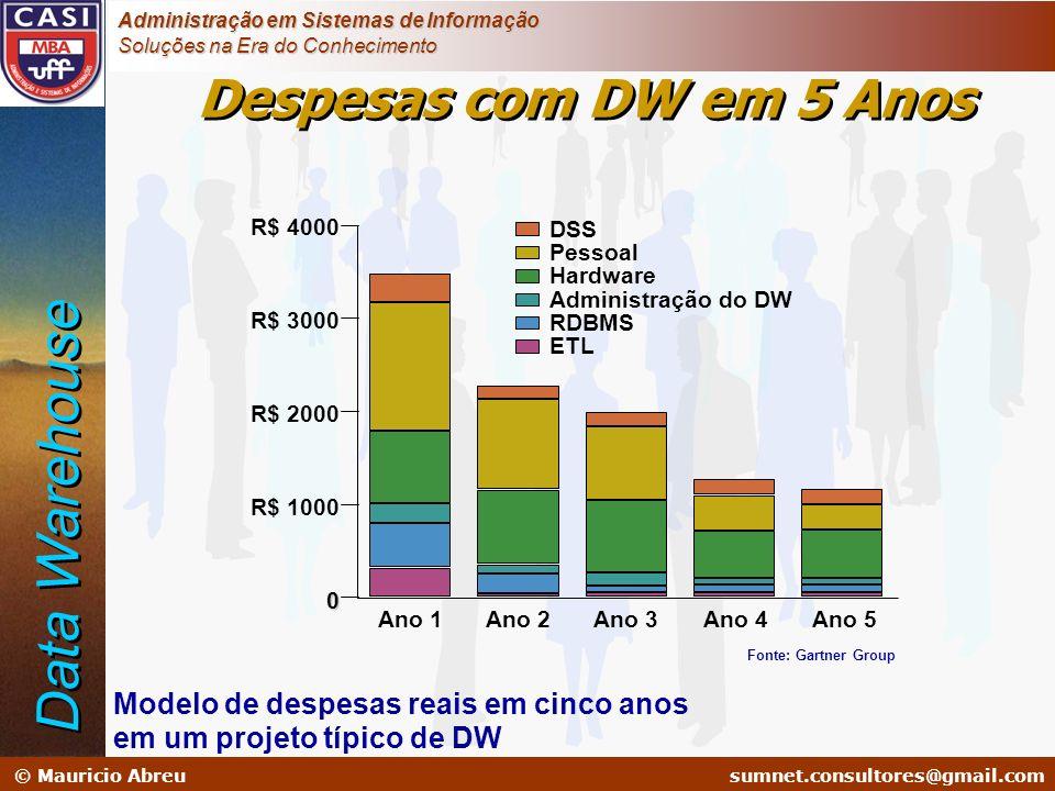 Data Warehouse Despesas com DW em 5 Anos