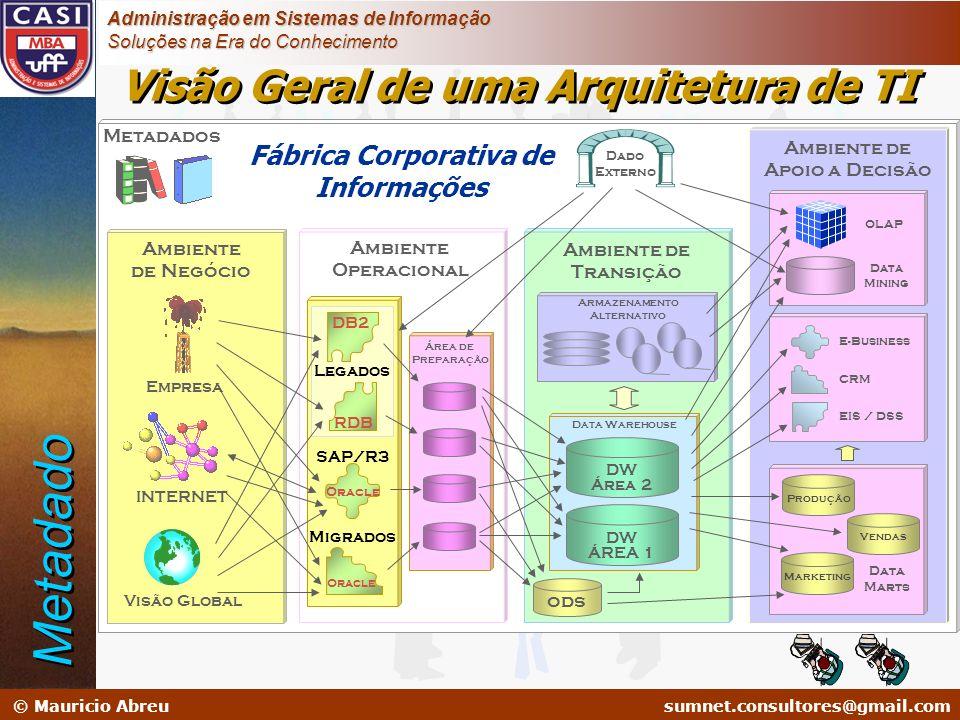 Metadado Visão Geral de uma Arquitetura de TI