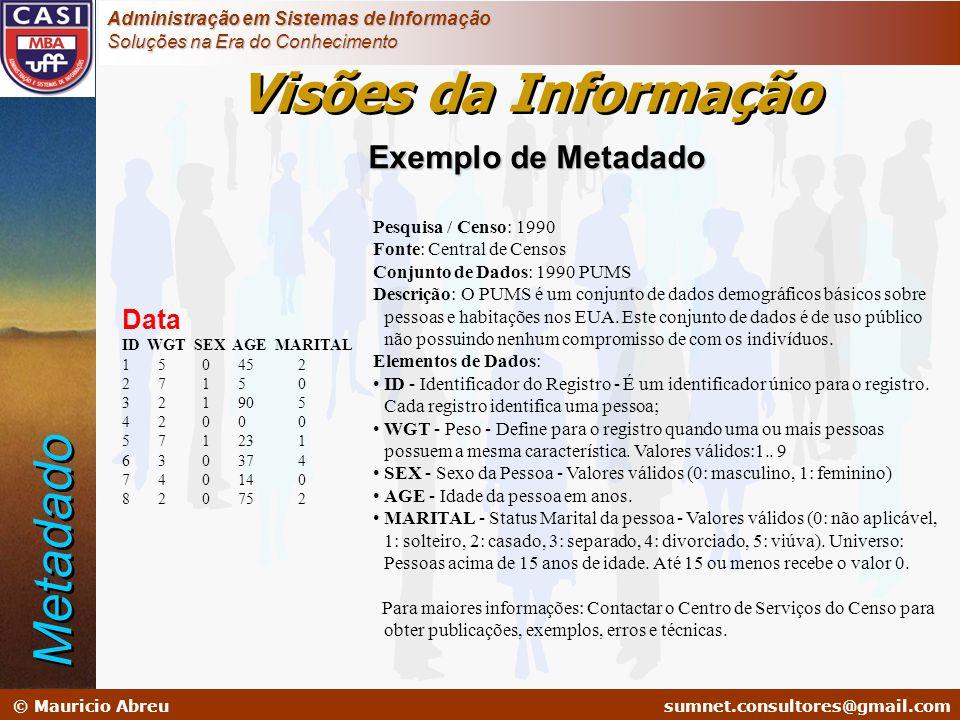 Visões da Informação Metadado Exemplo de Metadado Data