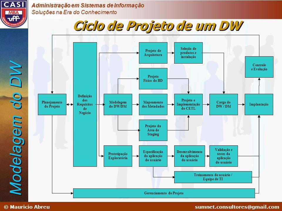 Modelagem do DW Ciclo de Projeto de um DW Definição dos Requisitos de