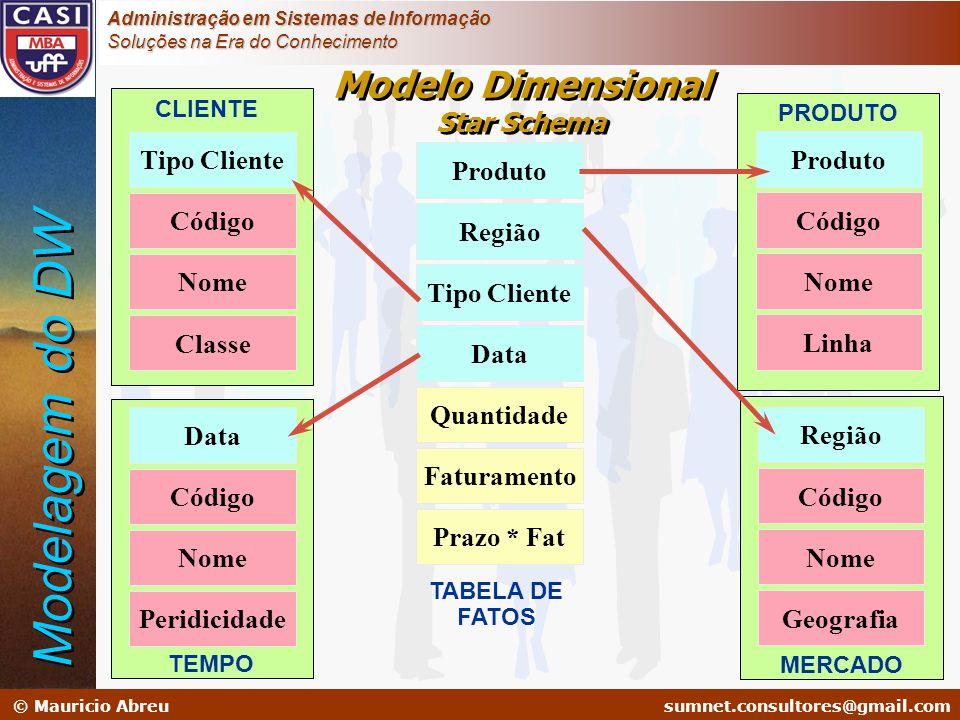 Modelo Dimensional Star Schema