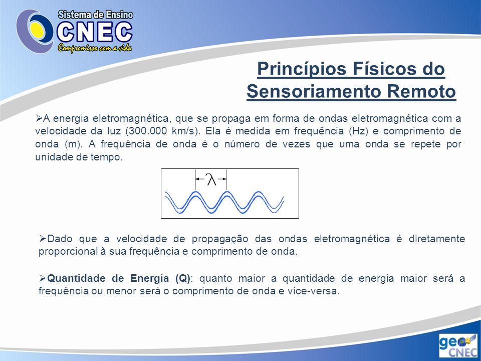 Princípios Físicos do Sensoriamento Remoto