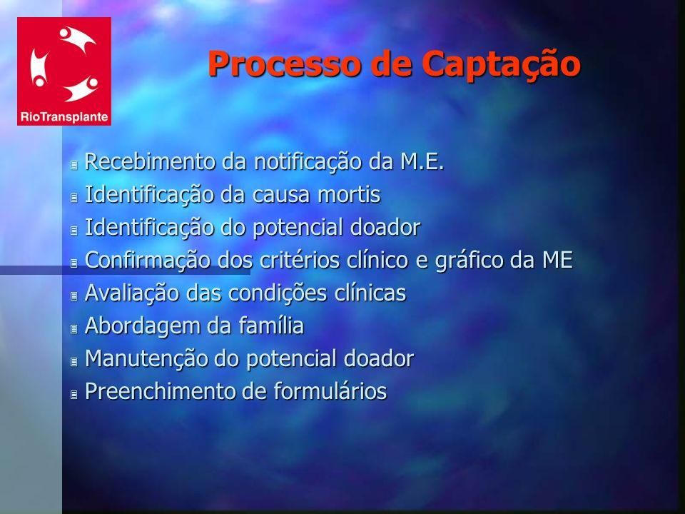 Processo de Captação Recebimento da notificação da M.E.