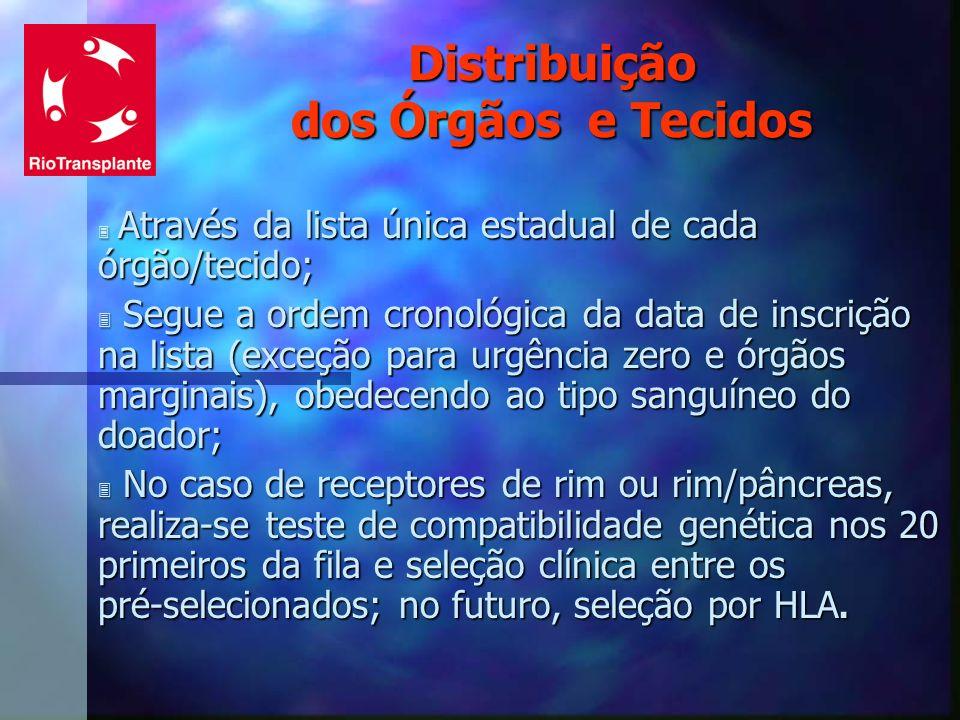Distribuição dos Órgãos e Tecidos