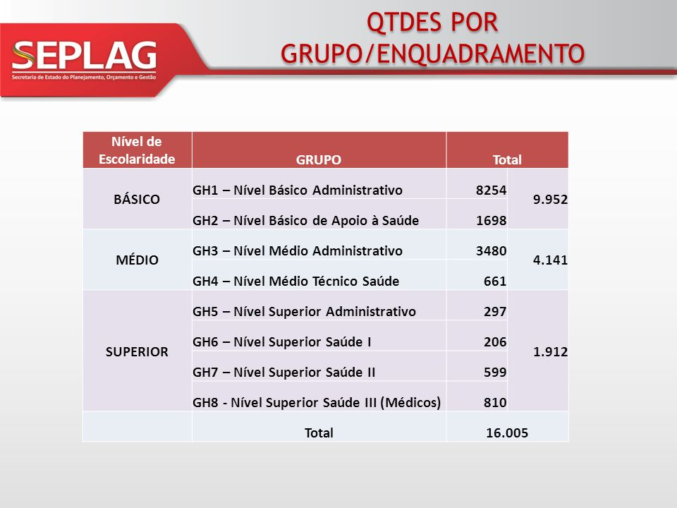 QTDES POR GRUPO/ENQUADRAMENTO