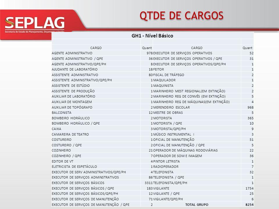QTDE DE CARGOS GH1 - Nível Básico 3 CARGO Quant AGENTE ADMINISTRATIVO