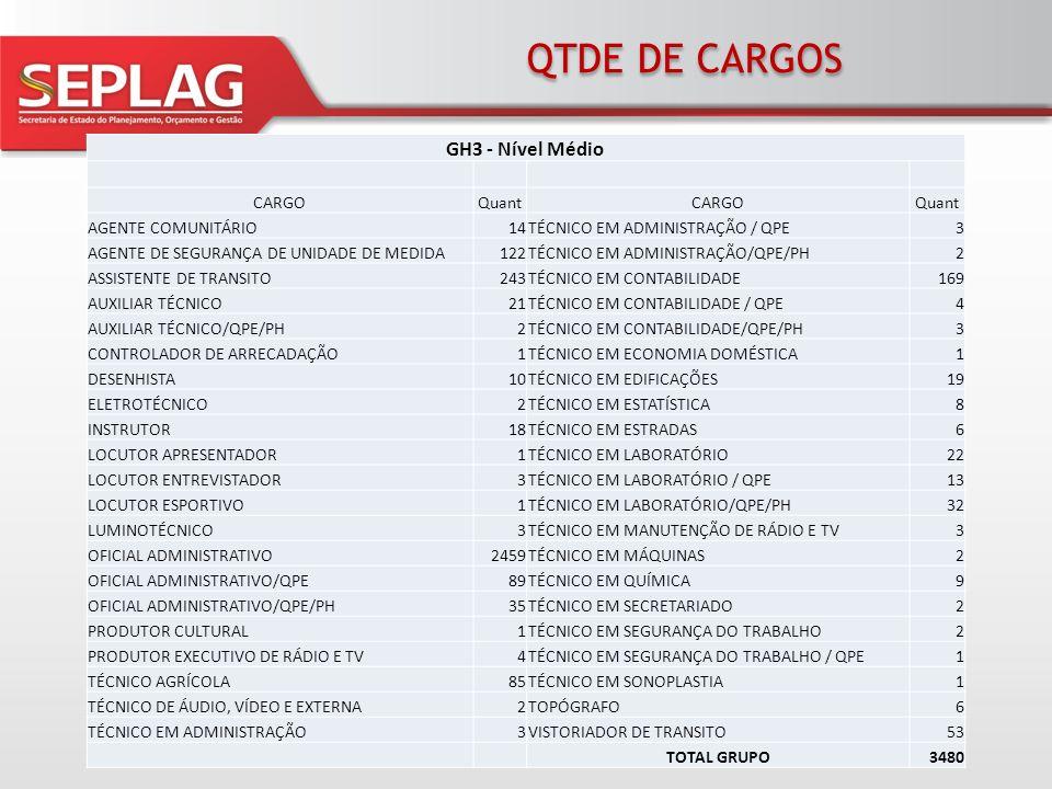 QTDE DE CARGOS GH3 - Nível Médio CARGO Quant AGENTE COMUNITÁRIO 14