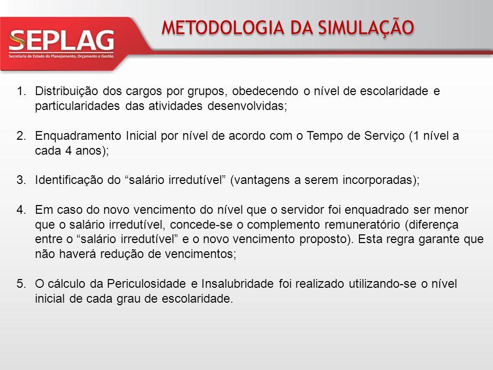 METODOLOGIA DA SIMULAÇÃO