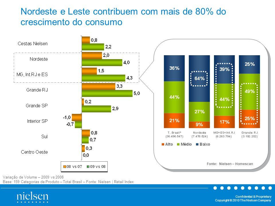 Nordeste e Leste contribuem com mais de 80% do crescimento do consumo