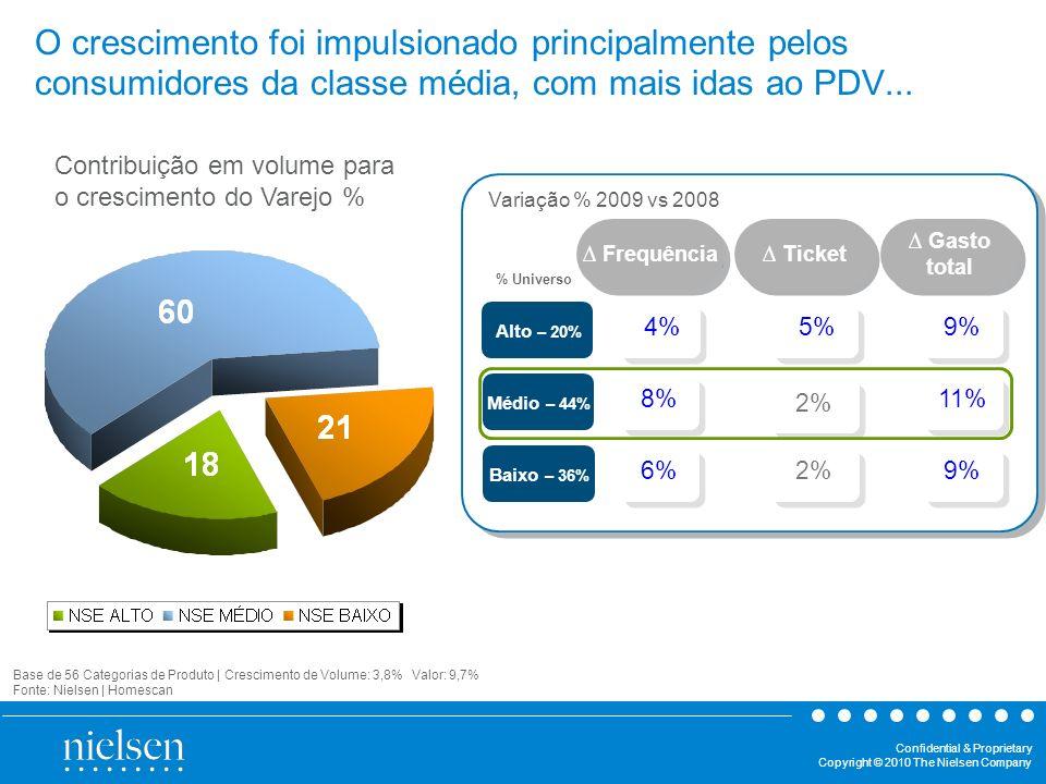O crescimento foi impulsionado principalmente pelos consumidores da classe média, com mais idas ao PDV...