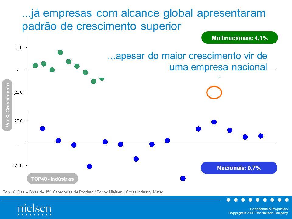 ...já empresas com alcance global apresentaram padrão de crescimento superior