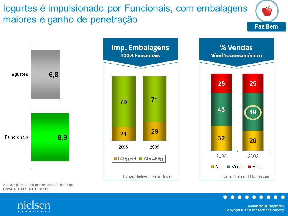 Imp. Embalagens 100% Funcionais % Vendas Nível Socioeconômico