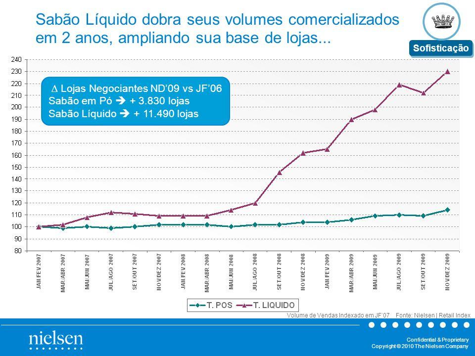 Sabão Líquido dobra seus volumes comercializados em 2 anos, ampliando sua base de lojas...