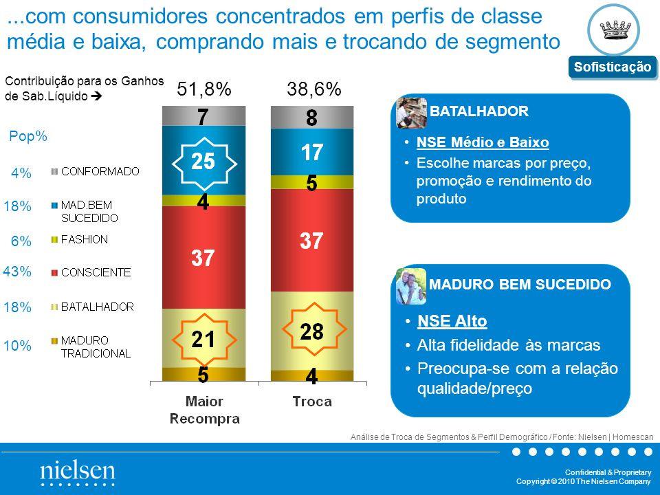 ...com consumidores concentrados em perfis de classe média e baixa, comprando mais e trocando de segmento