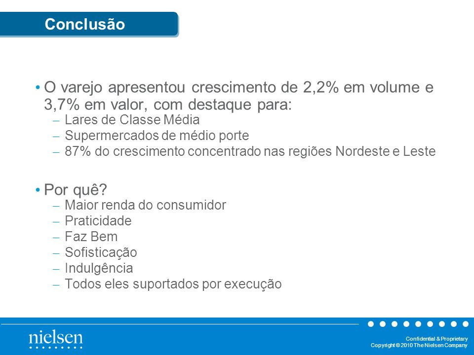 Conclusão O varejo apresentou crescimento de 2,2% em volume e 3,7% em valor, com destaque para: Lares de Classe Média.