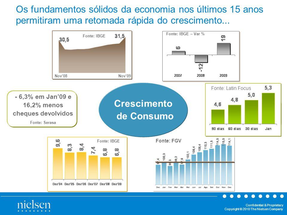 Recuperação da Produção Física Industrial Crescimento de Consumo