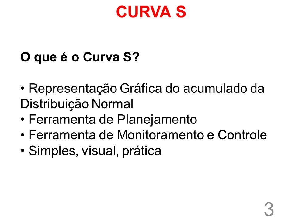 CURVA S O que é o Curva S Representação Gráfica do acumulado da Distribuição Normal. Ferramenta de Planejamento.