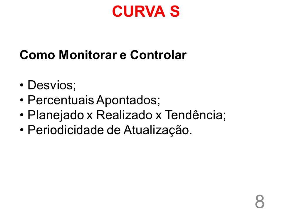 CURVA S Como Monitorar e Controlar Desvios; Percentuais Apontados;