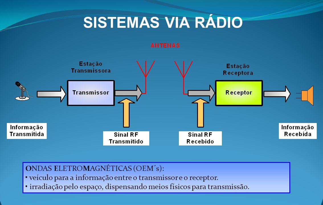 SISTEMAS VIA RÁDIO ONDAS ELETROMAGNÉTICAS (OEM´s):