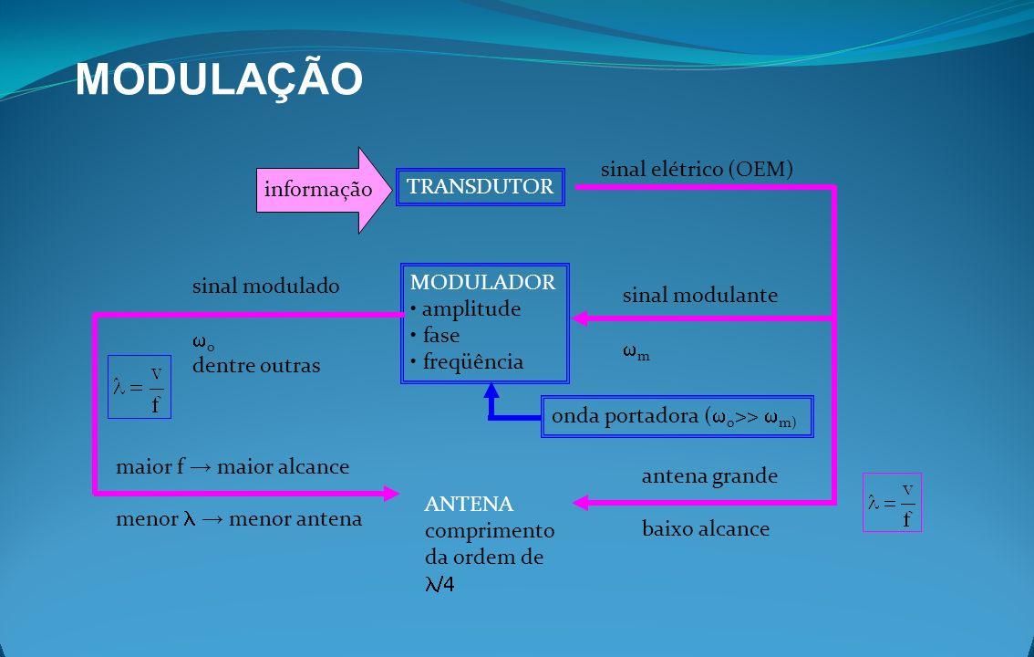 MODULAÇÃO sinal elétrico (OEM) informação TRANSDUTOR MODULADOR